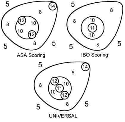 This is a chart showing the different scoering systems from asa, ibo and the unvisersal scoring system. The scoring system do not differ that not much from each other other than the placement of the points.
